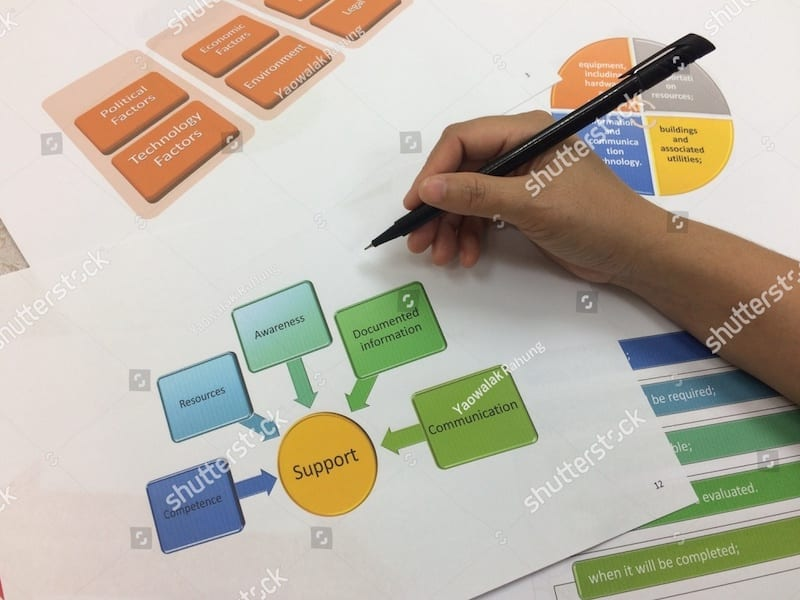 stock photo business success concept of the pen on iso and iso content concept 536458156 - Health and Safety